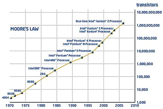 moore_s_law_means_more_performance.jpg (553×370)
